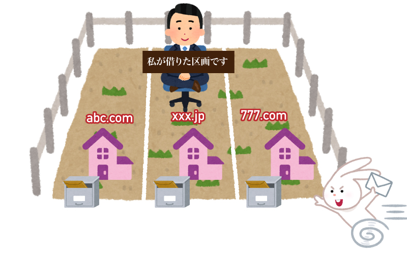 借りた領域に複数のドメインを同居させることも可能